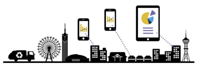 ▲本実証事業における福岡市のプラごみの分析・可視化のイメージ
