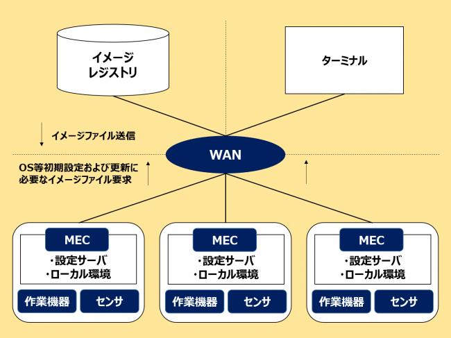 エッジデプロイ技術構成図