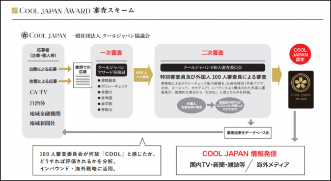 「COOL JAPAN AWARD 2019」受賞53作品が決定!