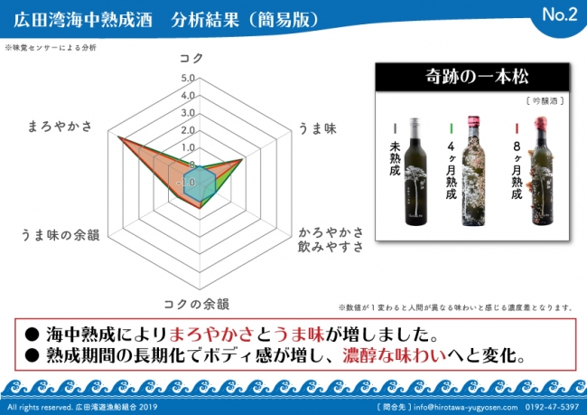 海中熟成の分析結果で味がまろやかになることが判明