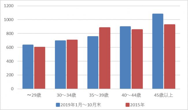 中央 値 年収 30歳の平均年収と年収中央値はいくら?【男女別・業種別・学歴別】
