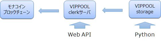 「VIPPOOL clerk」及び「VIPPOOL storage」の構成図