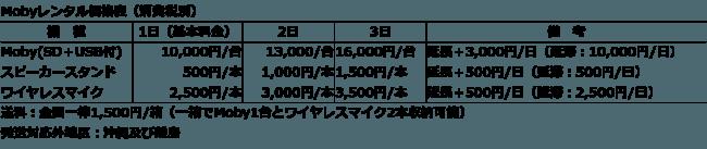 「ミライスピーカー(R)・モビィ(Moby)」レンタル価格