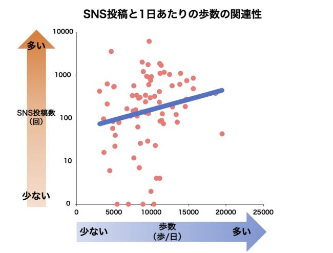 横軸は期間中のSNS投稿数(記事の投稿数、コメント数、「いいね」を受け取った 回数の合計値)、縦軸は1日あたりの歩数を示しています。
