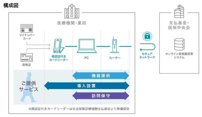 RICOH オンライン資格確認システムの概要