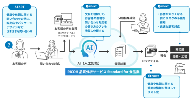 「RICOH 品質分析サービス Standard for 食品業」の概念図