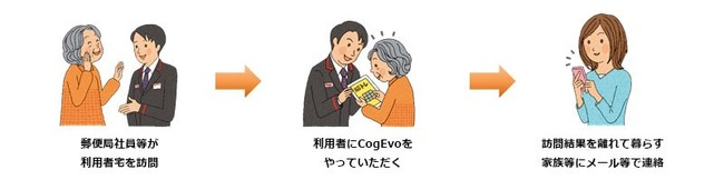 CogEvoの利用イメージ