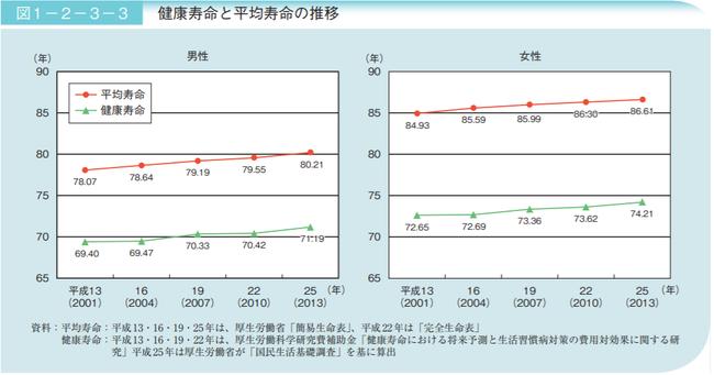 厚生労働省「平成29年版高齢社会白書(全体版)」より