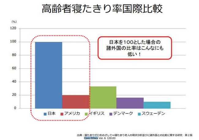 「日本の寝たきりを半分にしよう」 武久洋三 より出典