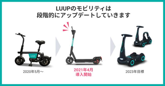 参考画像3:LUUPのモビリティは段階的にアップデートしていきます。今回、小型電動アシスト自転車に加えて、電動キックボードの導入が開始しました。