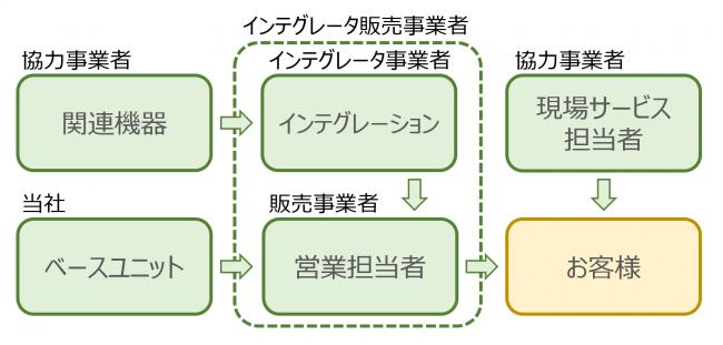 【連携体制図】