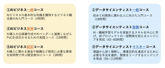 6種のレベル別AI人材育成研修プログラム