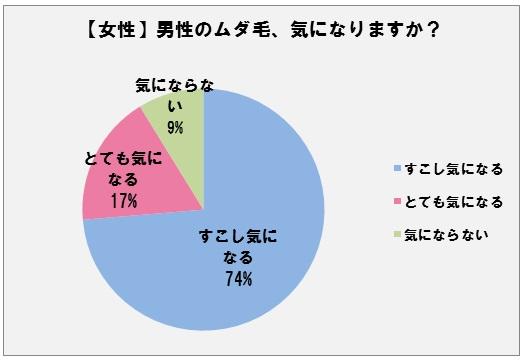 ◇男女各「男性のムダ毛・嫌!セブン」ランキング発表 ~ 女性91%が ...