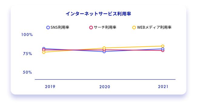 インターネットサービス利用率