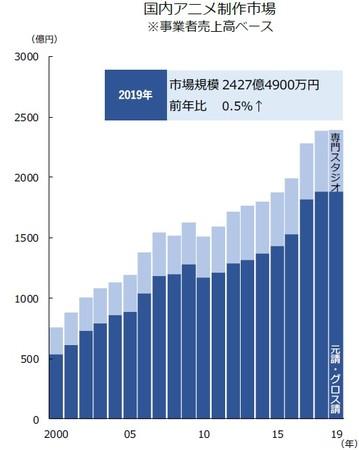 国内アニメ制作市場(事業者売上高ベース)