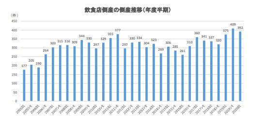 飲食店倒産の倒産推移(年度半期)