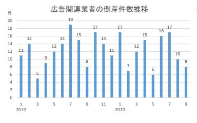 広告関連業者の倒産件数推移(月次)