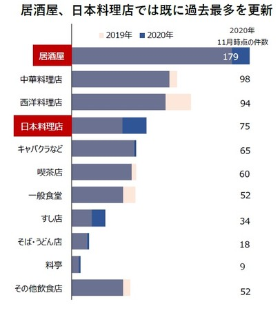 居酒屋、日本料理店では既に過去最多を更新(飲食店の倒産 業態別内訳)