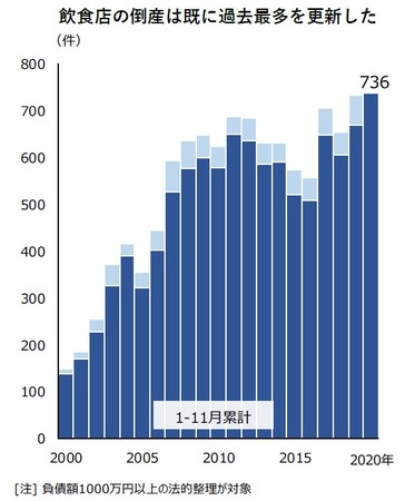 飲食店の倒産は既に過去最多を更新した(飲食店の倒産 件数推移)