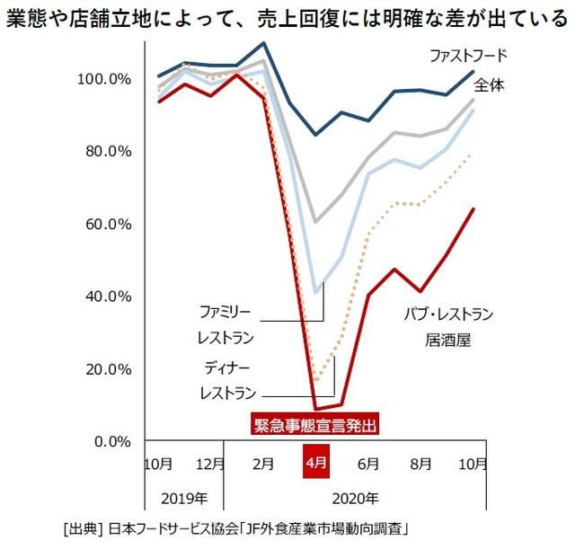 業態や店舗立地によって、売上回復には明確な差が出ている(売上高前年比推移(全店時系列))