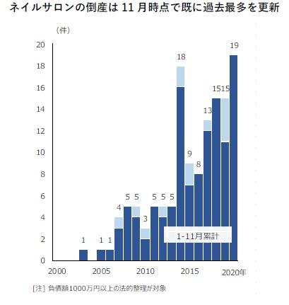 ネイルサロンの倒産は11月時点で既に過去最多を更新(ネイルサロンの倒産 件数推移)