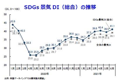 SDGs景気DI(総合)