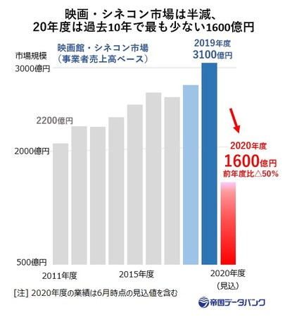 映画・シネコン市場は半減、 20年度は過去10年で最も少ない1600億円