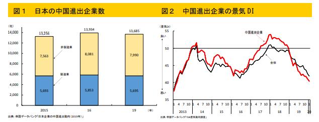 日本企業の中国進出企業数(図1)と中国進出企業の景気DI(図2)