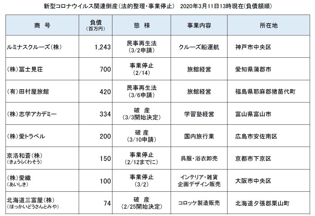 最新 富山 市 者 情報 感染 コロナ