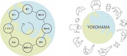 (左)OKOHAMA360°ダイヤグラム1(空間構成)/(右)ダイヤグラム2 (多角的なコンテンツとターゲット)