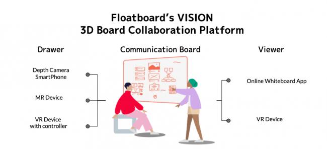 Floatboard VISION