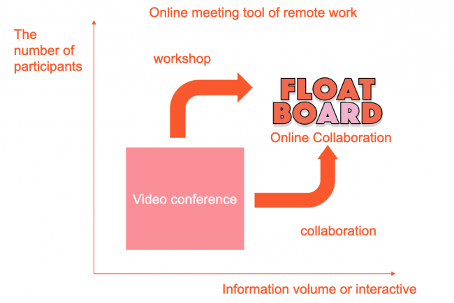 why online collaboration