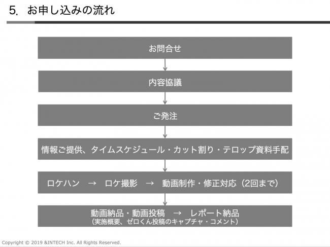 日本零君インバウンド動画サービス_お申し込み