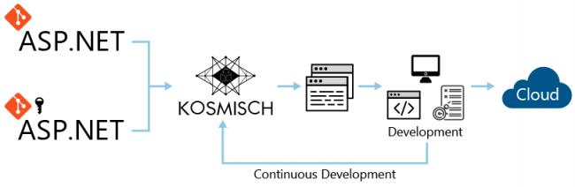 KOSMISCHの利用シーン
