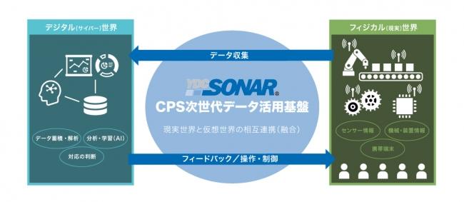 YDC SONAR(R)が実現するCPS次世代データ活用基盤の概念図