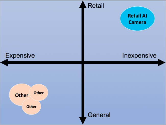 リテールAIカメラについてのコストマップ