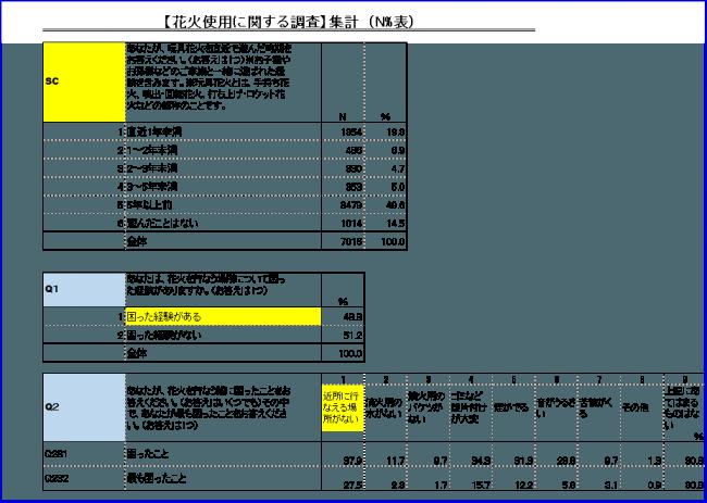 アイリサーチ2018年8月に実施したアンケート結果より抜粋