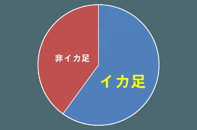 「イカ足」は人口の約三分の二(推測)