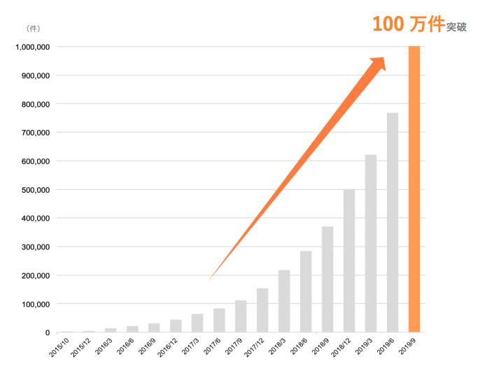 「クラウドサイン」の累計契約締結件数が 100 万件を突破!