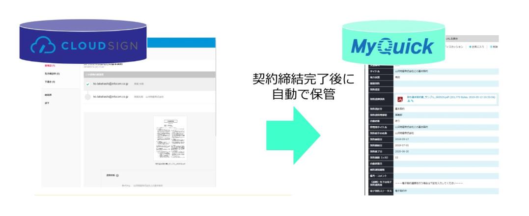 「リーガルテック API エコシステム」に インフォコム が参画ー「クラウドサイン」と文書管理システム ...