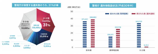 出典:警視庁 遺失物取扱状況(平成30年中)