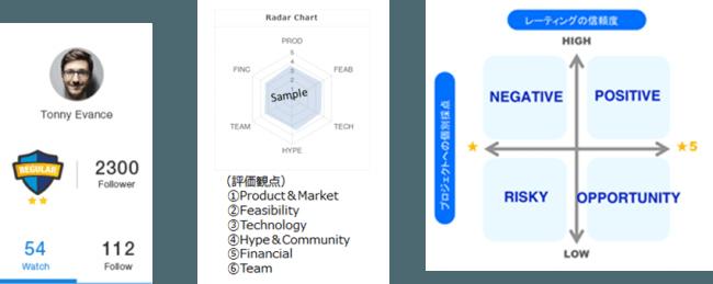 信用による重みづけを加味したScoreBaseの公正的な評価モデル