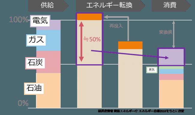 日本のエネルギーの需給状況