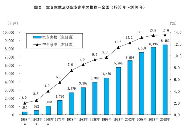 総務省「平成30年住宅・土地統計調査」