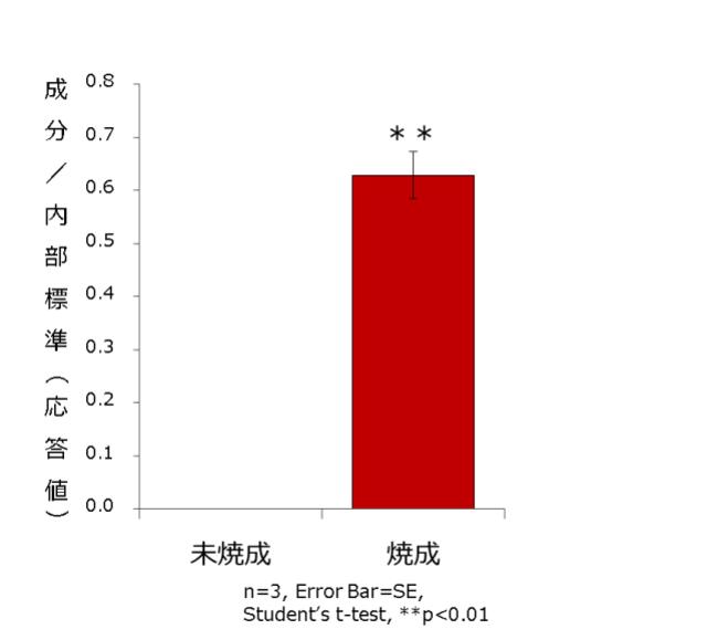 図3.香ばしさに寄与する香気成分(香気分析) ※未焼成を0とした場合