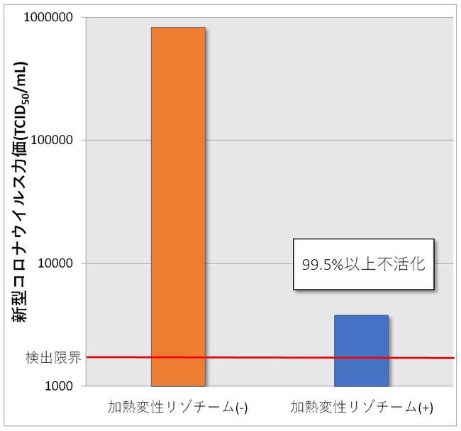 【グラフ1】1%加熱変性リゾチームと20秒間反応させた新型コロナウイルスの力価:1%加熱変性リゾチームとの反応によりウイルス力価の低下が認められた。