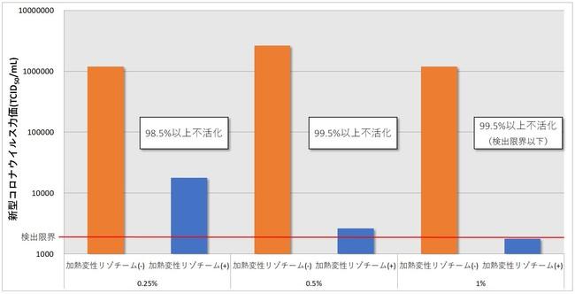 【グラフ2】0.25~1%の加熱変性リゾチームと5分間反応させた新型コロナウイルスの力価:加熱変性リゾチームとの反応により濃度依存的なウイルス力価の低下が認められた。