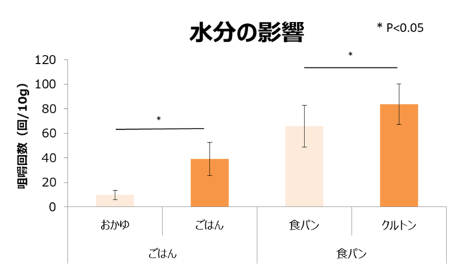 グラフ1_1.水分値の咀嚼回数への影響