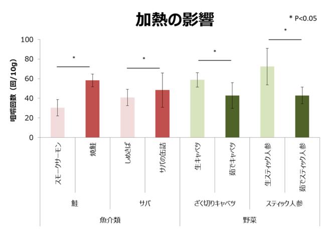 グラフ1_2.加熱調理の咀嚼回数への影響
