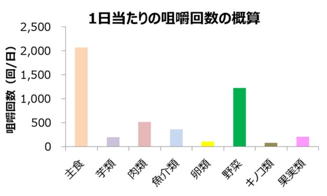 グラフ1_3.各食品群の咀嚼階位の比較